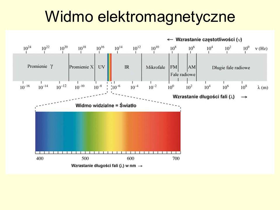 Model kolorów według CIE Nasze oko może odebrać tylko małą część z istniejących długości fal elektromagnetycznych.