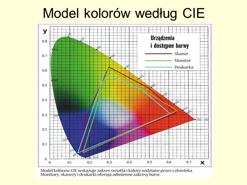 Parametry skanerów Rozdzielczość optyczna - opisuje ilość faktycznych informacji, które system optyczny urządzenia może próbkować.