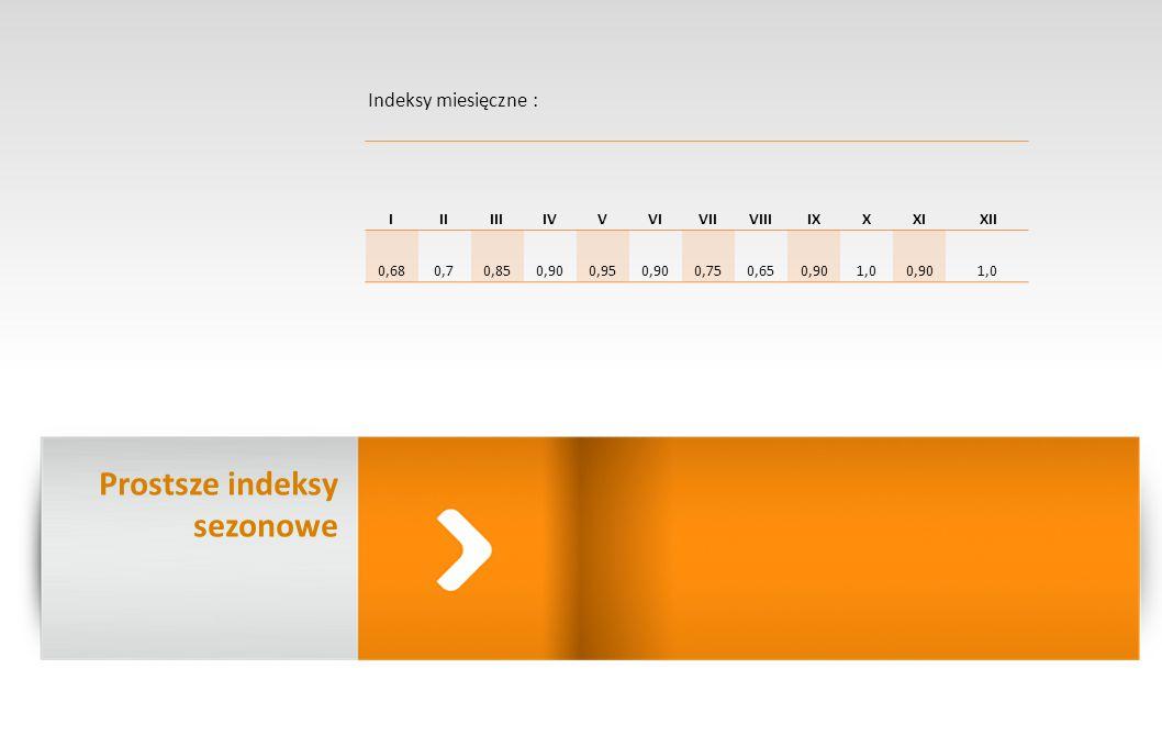 Indeksy miesięczne : IIIIIIIVVVIVIIVIIIIXXXI XII 0,680,70,850,900,950,900,750,650,901,00,901,0 Prostsze indeksy sezonowe