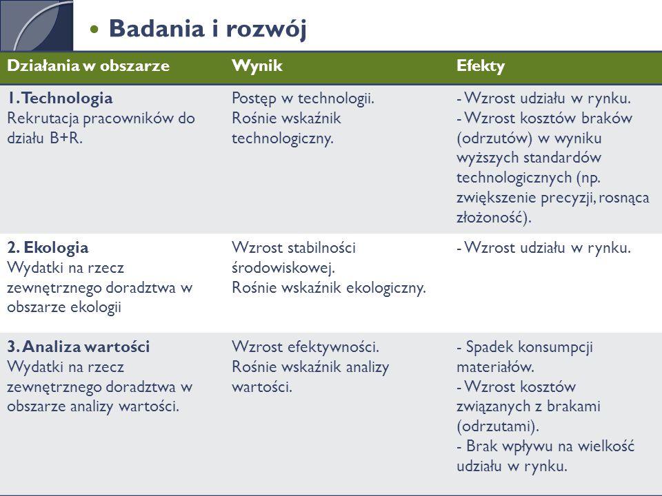 Badania i rozwój Działania w obszarzeWynikEfekty 1.