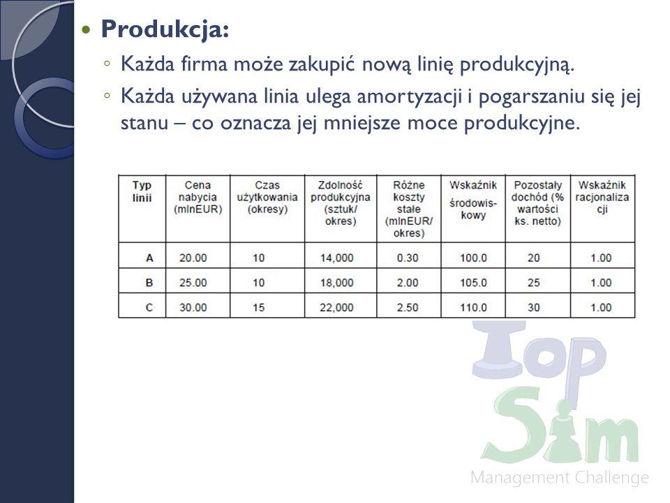 Produkcja: ◦ Każda firma może zakupić nową linię produkcyjną.