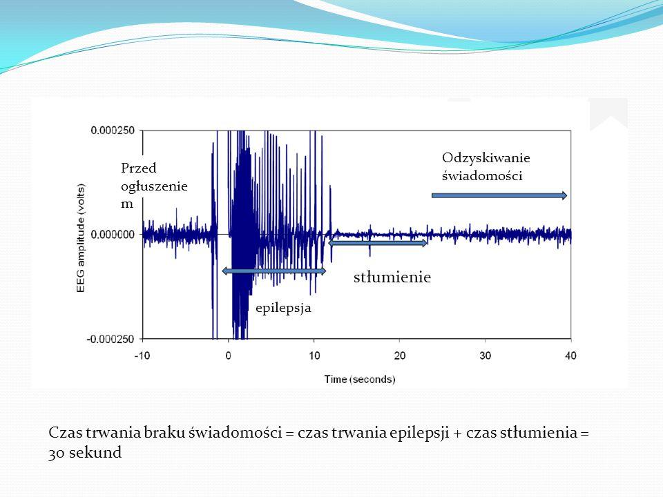 Obraz EEG Przed ogłuszenie m Odzyskiwanie świadomości epilepsja stłumienie Czas trwania braku świadomości = czas trwania epilepsji + czas stłumienia =