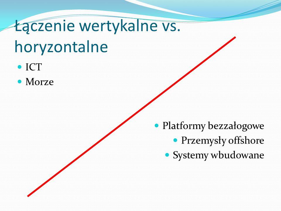 Łączenie wertykalne vs.