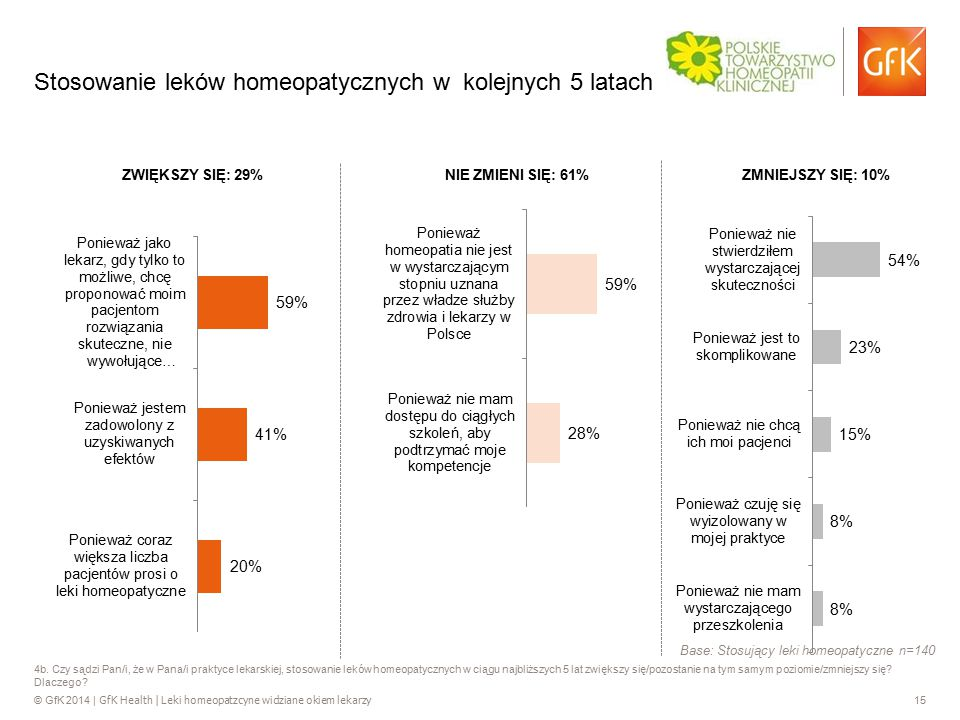 © GfK 2014 | GfK Health | Leki homeopatzcyne widziane okiem lekarzy 15 4b. Czy sądzi Pan/i, że w Pana/i praktyce lekarskiej, stosowanie leków homeopat