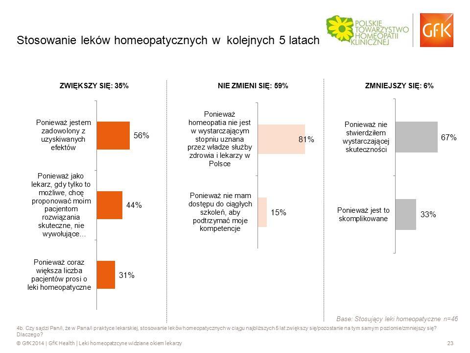 © GfK 2014 | GfK Health | Leki homeopatzcyne widziane okiem lekarzy 23 4b. Czy sądzi Pan/i, że w Pana/i praktyce lekarskiej, stosowanie leków homeopat