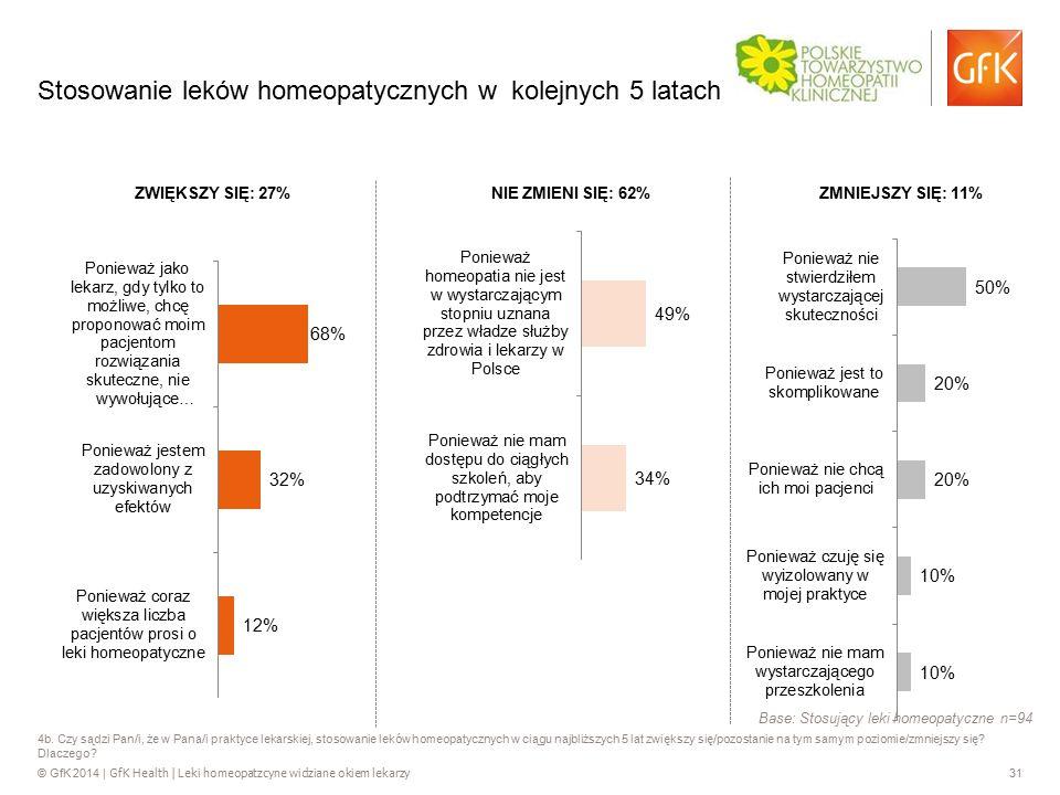 © GfK 2014 | GfK Health | Leki homeopatzcyne widziane okiem lekarzy 31 4b. Czy sądzi Pan/i, że w Pana/i praktyce lekarskiej, stosowanie leków homeopat