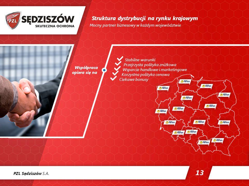 Struktura dystrybucji na rynku krajowym 13 Mocny partner biznesowy w każdym województwie Współpraca opiera się na Stabilne warunki Przejrzysta polityka zniżkowa Wsparcie handlowe i marketingowe Korzystna polityka cenowa Ciekawe bonusy PZL Sędziszów S.A.