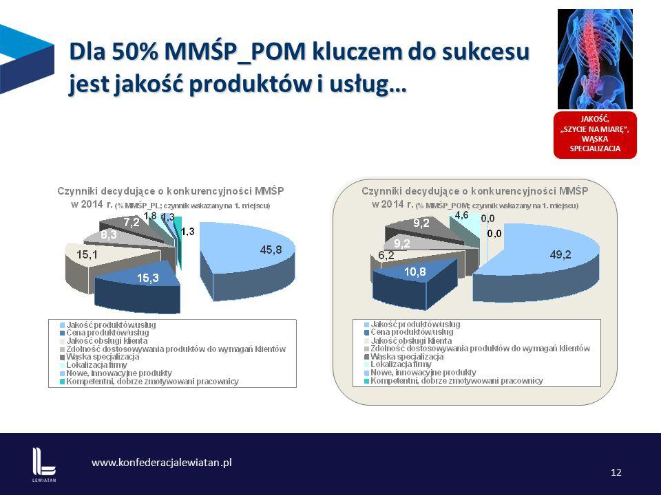 """www.konfederacjalewiatan.pl 12 JAKOŚĆ, """"SZYCIE NA MIARĘ , WĄSKA SPECJALIZACJA Dla 50% MMŚP_POM kluczem do sukcesu jest jakość produktów i usług…"""