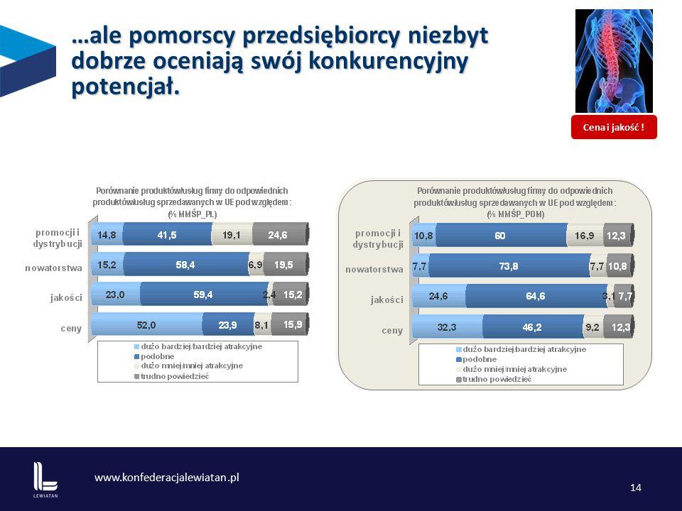 www.konfederacjalewiatan.pl 14 …ale pomorscy przedsiębiorcy niezbyt dobrze oceniają swój konkurencyjny potencjał.
