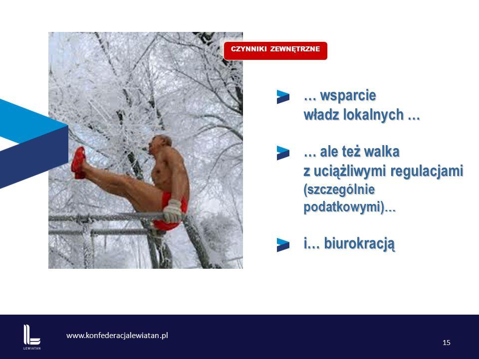 www.konfederacjalewiatan.pl 15 … wsparcie władz lokalnych … … ale też walka z uciążliwymi regulacjami (szczególnie podatkowymi)… CZYNNIKI ZEWNĘTRZNE i… biurokracją