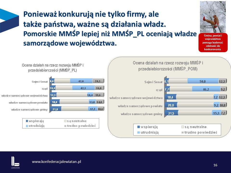 www.konfederacjalewiatan.pl 16 Gmina, powiat i województwo pomaga budować zdolność do konkurowania.