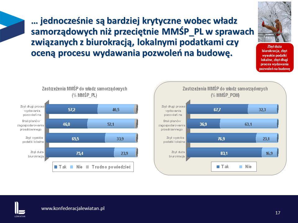 www.konfederacjalewiatan.pl 17 Zbyt duża biurokracja, zbyt wysokie podatki lokalne, zbyt długi proces wydawania pozwoleń na budowę … jednocześnie są bardziej krytyczne wobec władz samorządowych niż przeciętnie MMŚP_PL w sprawach związanych z biurokracją, lokalnymi podatkami czy oceną procesu wydawania pozwoleń na budowę.