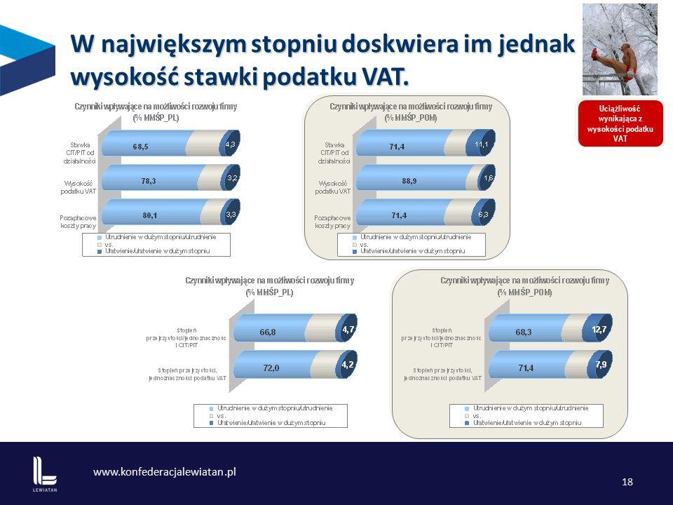 www.konfederacjalewiatan.pl 18 Uciążliwość wynikająca z wysokości podatku VAT W największym stopniu doskwiera im jednak wysokość stawki podatku VAT.
