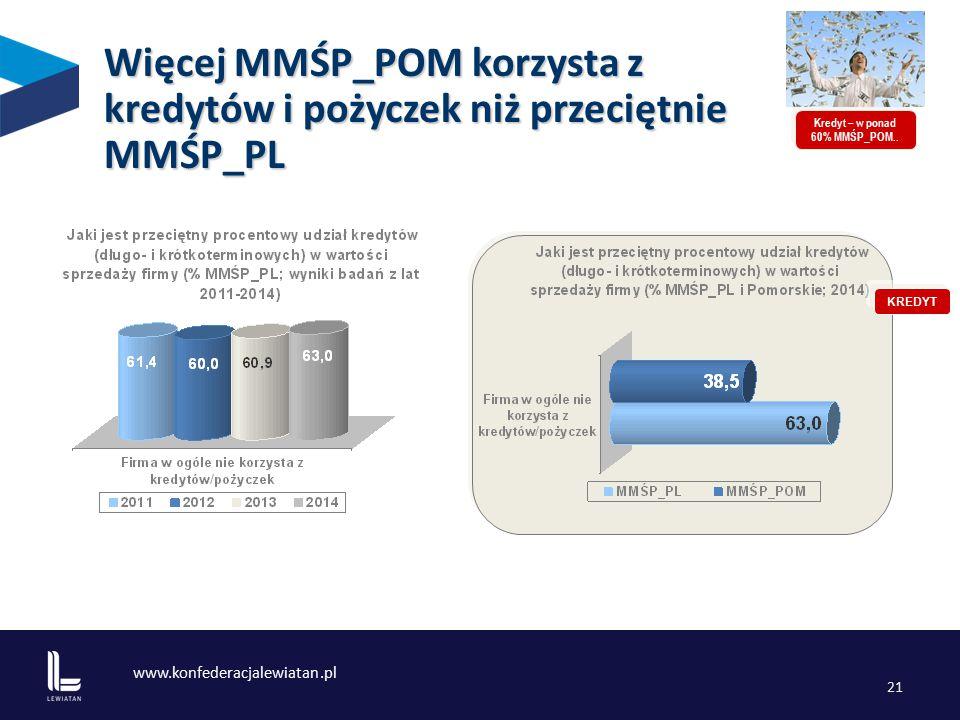 www.konfederacjalewiatan.pl 21 Więcej MMŚP_POM korzysta z kredytów i pożyczek niż przeciętnie MMŚP_PL Kredyt – w ponad 60% MMŚP_POM..