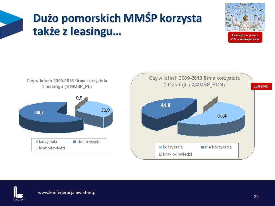 www.konfederacjalewiatan.pl 22 Dużo pomorskich MMŚP korzysta także z leasingu… Leasing – w ponad 55% przedsiębiorstw.