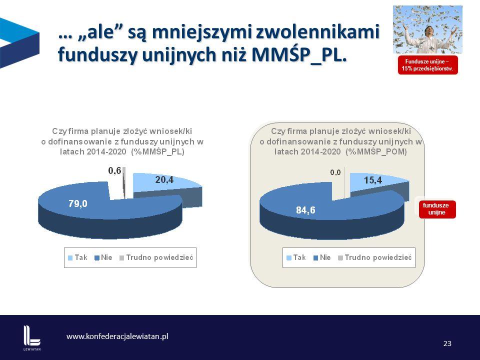 www.konfederacjalewiatan.pl 23 fundusze unijne Fundusze unijne – 15% przedsiębiorstw.