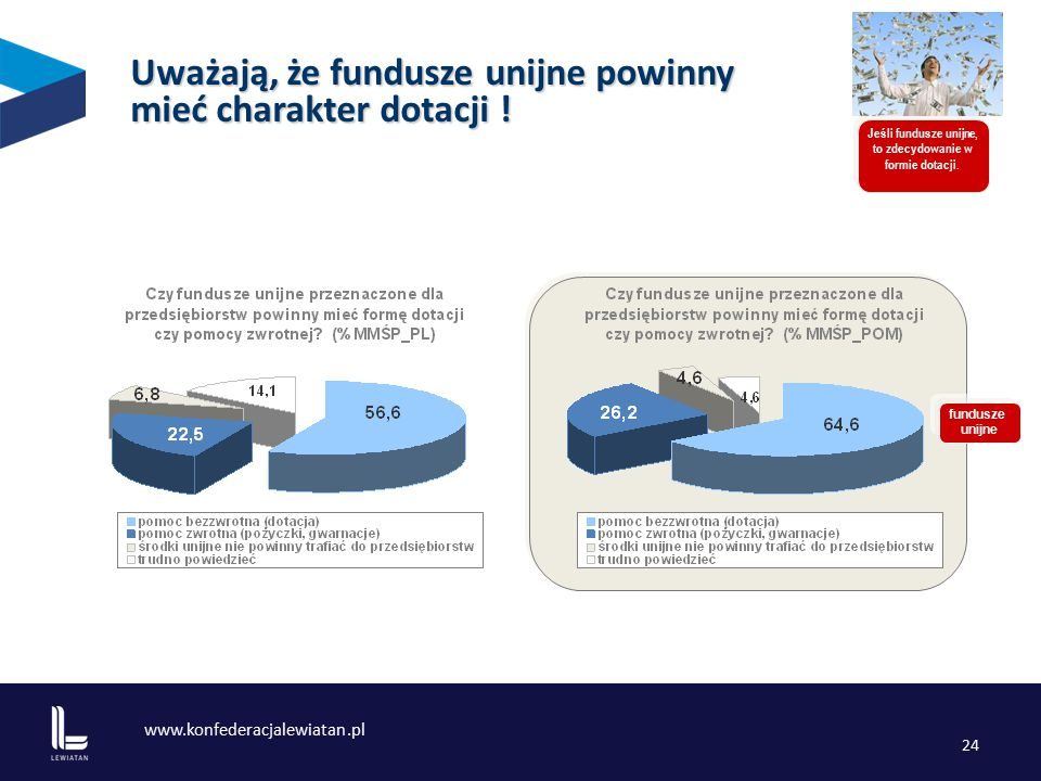 www.konfederacjalewiatan.pl 24 Uważają, że fundusze unijne powinny mieć charakter dotacji .