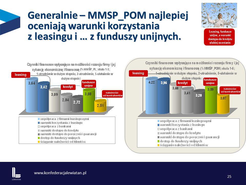 www.konfederacjalewiatan.pl 25 Generalnie – MMSP_POM najlepiej oceniają warunki korzystania z leasingu i … z funduszy unijnych.