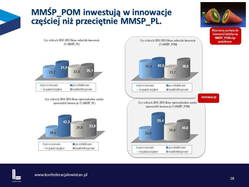 www.konfederacjalewiatan.pl 28 MMŚP_POM inwestują w innowacje częściej niż przeciętnie MMSP_PL.