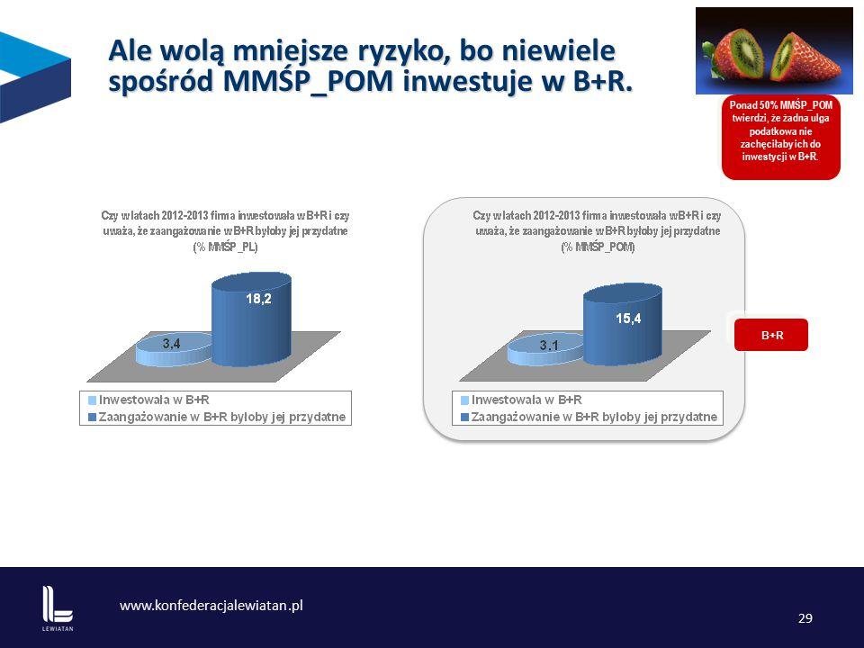 www.konfederacjalewiatan.pl 29 Ale wolą mniejsze ryzyko, bo niewiele spośród MMŚP_POM inwestuje w B+R.