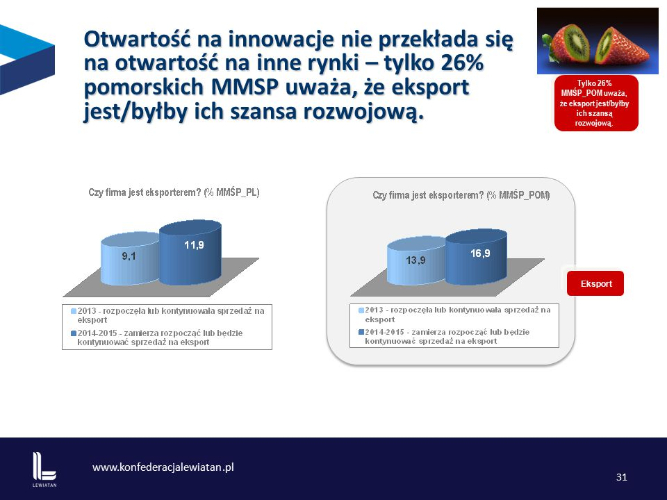 www.konfederacjalewiatan.pl 31 Otwartość na innowacje nie przekłada się na otwartość na inne rynki – tylko 26% pomorskich MMSP uważa, że eksport jest/byłby ich szansa rozwojową.