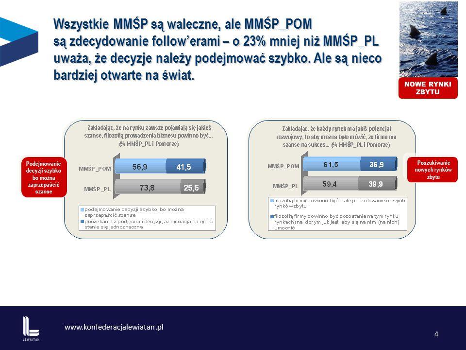 www.konfederacjalewiatan.pl 4 Podejmowanie decyzji szybko bo można zaprzepaścić szanse Poszukiwanie nowych rynków zbytu Wszystkie MMŚP są waleczne, ale MMŚP_POM są zdecydowanie follow'erami – o 23% mniej niż MMŚP_PL uważa, że decyzje należy podejmować szybko.