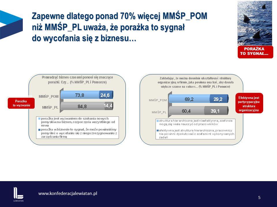 www.konfederacjalewiatan.pl 5 Poszukiwanie nowych rynków zbytu Efektywna jest partycypacyjna struktura organizacyjna Porażka to wyzwanie PORAŻKA TO SYGNAŁ… Zapewne dlatego ponad 70% więcej MMŚP_POM niż MMŚP_PL uważa, że porażka to sygnał do wycofania się z biznesu…