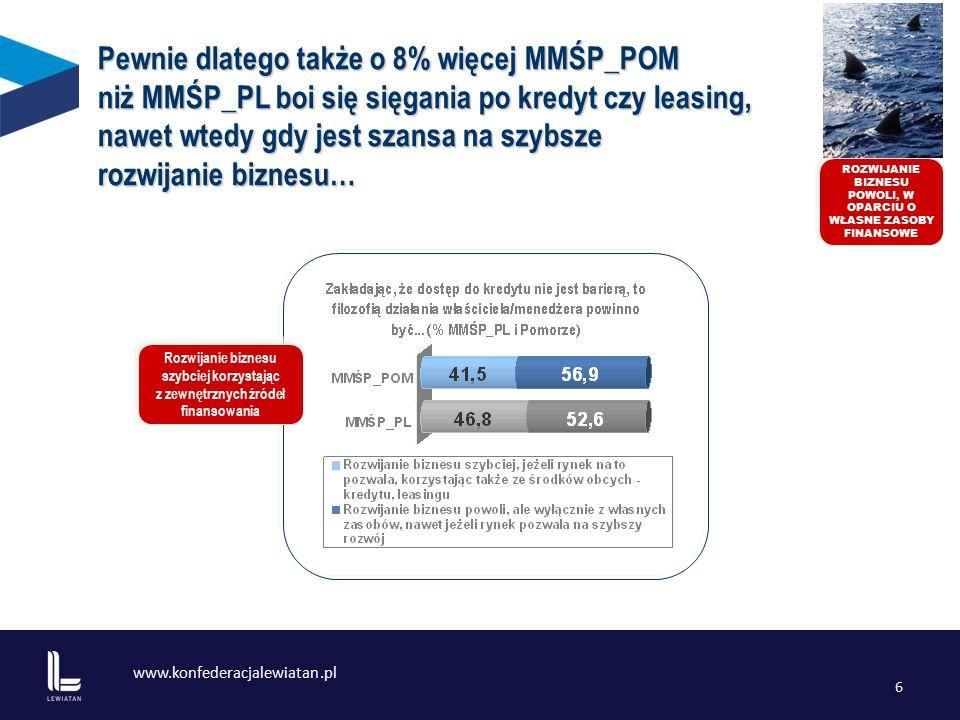 www.konfederacjalewiatan.pl 6 Rozwijanie biznesu szybciej korzystając z zewnętrznych źródeł finansowania ROZWIJANIE BIZNESU POWOLI, W OPARCIU O WŁASNE ZASOBY FINANSOWE Pewnie dlatego także o 8% więcej MMŚP_POM niż MMŚP_PL boi się sięgania po kredyt czy leasing, nawet wtedy gdy jest szansa na szybsze rozwijanie biznesu…