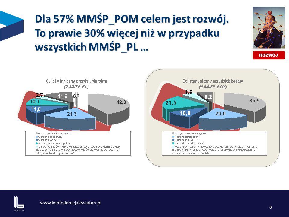 www.konfederacjalewiatan.pl 8 Dla 57% MMŚP_POM celem jest rozwój.