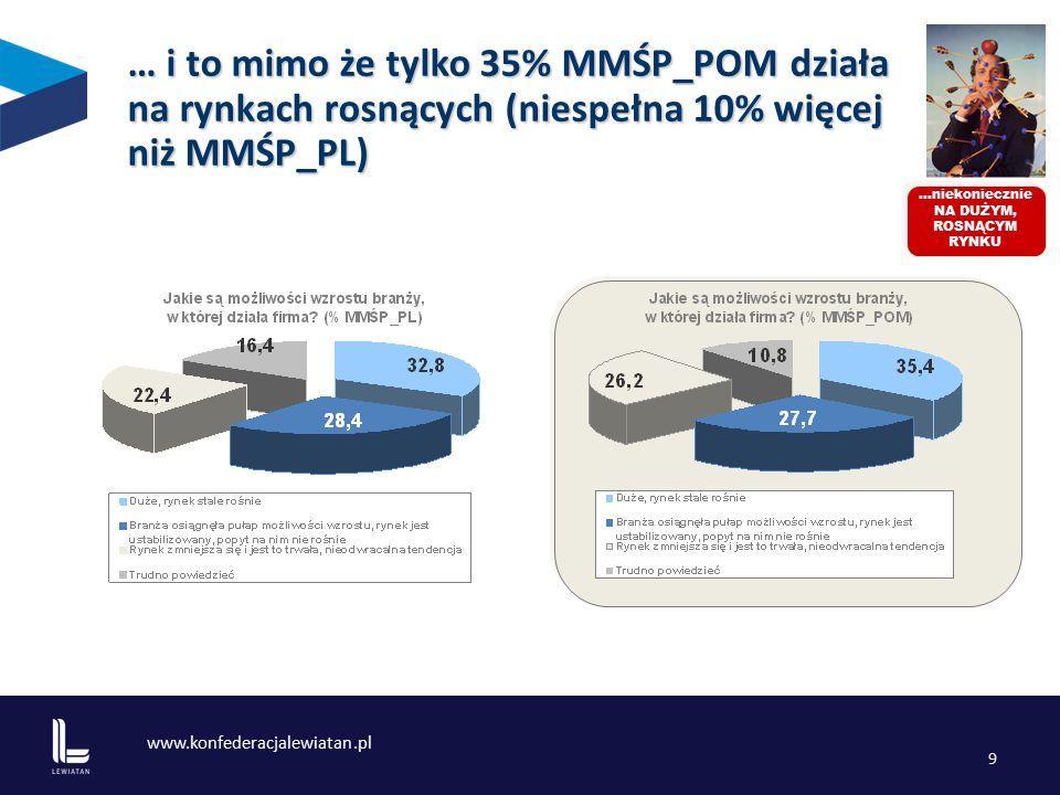www.konfederacjalewiatan.pl 9 …niekoniecznie NA DUŻYM, ROSNĄCYM RYNKU … i to mimo że tylko 35% MMŚP_POM działa na rynkach rosnących (niespełna 10% więcej niż MMŚP_PL)