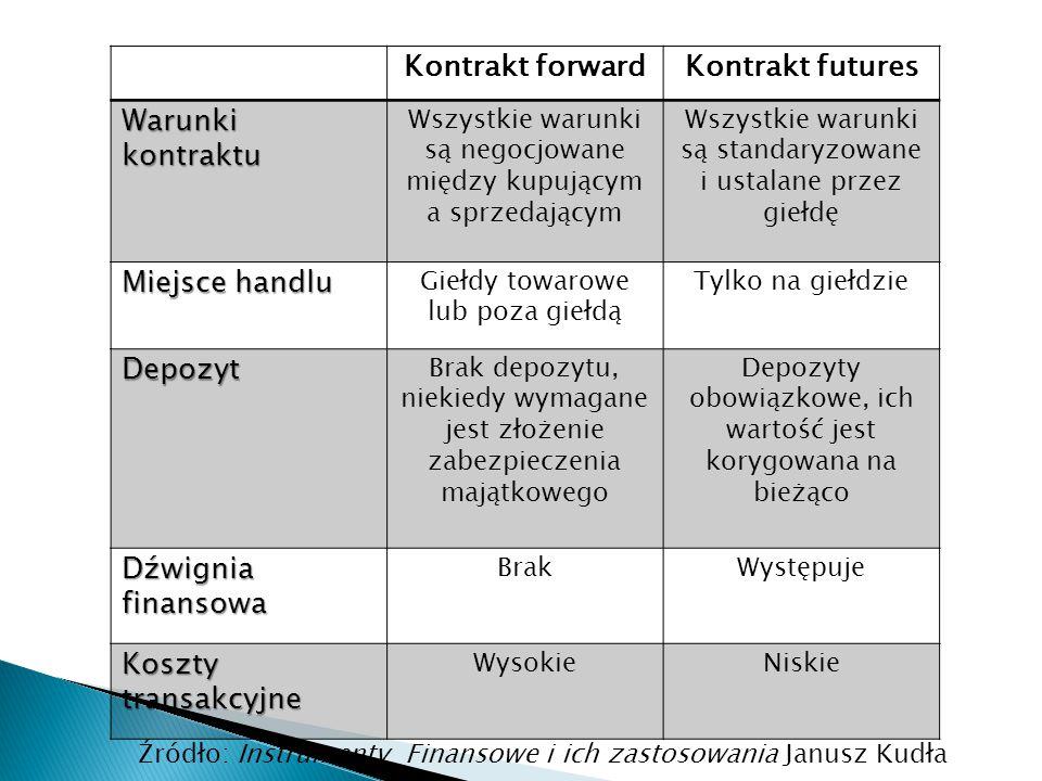 Kontrakt forwardKontrakt futures Warunki kontraktu Wszystkie warunki są negocjowane między kupującym a sprzedającym Wszystkie warunki są standaryzowan