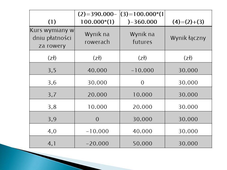 (1) (2)=390.000- 100.000*(1) (3)=100.000*(1 )-360.000(4)=(2)+(3) Kurs wymiany w dniu płatności za rowery Wynik na rowerach Wynik na futures Wynik łączny (zł) 3,540.000-10.00030.000 3,630.0000 3,720.00010.00030.000 3,810.00020.00030.000 3,9030.000 4,0-10.00040.00030.000 4,1-20.00050.00030.000