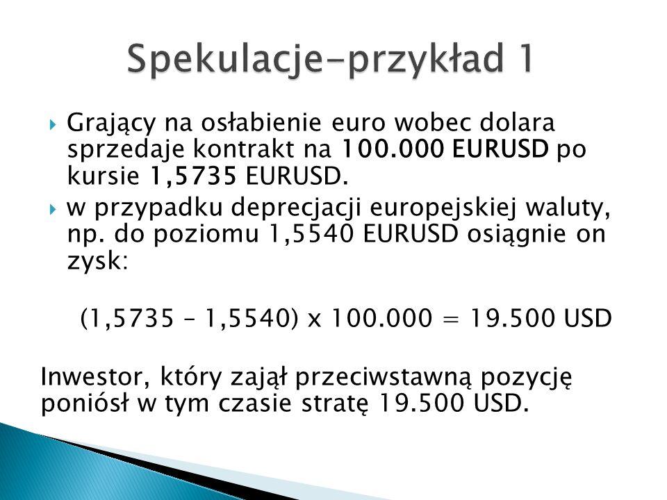  Grający na osłabienie euro wobec dolara sprzedaje kontrakt na 100.000 EURUSD po kursie 1,5735 EURUSD.  w przypadku deprecjacji europejskiej waluty,