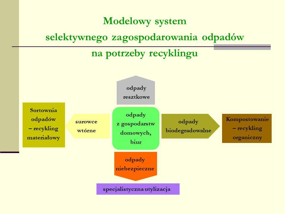 Modelowy system selektywnego zagospodarowania odpadów na potrzeby recyklingu odpady z gospodarstw domowych, biur odpady biodegradowalne specjalistyczn
