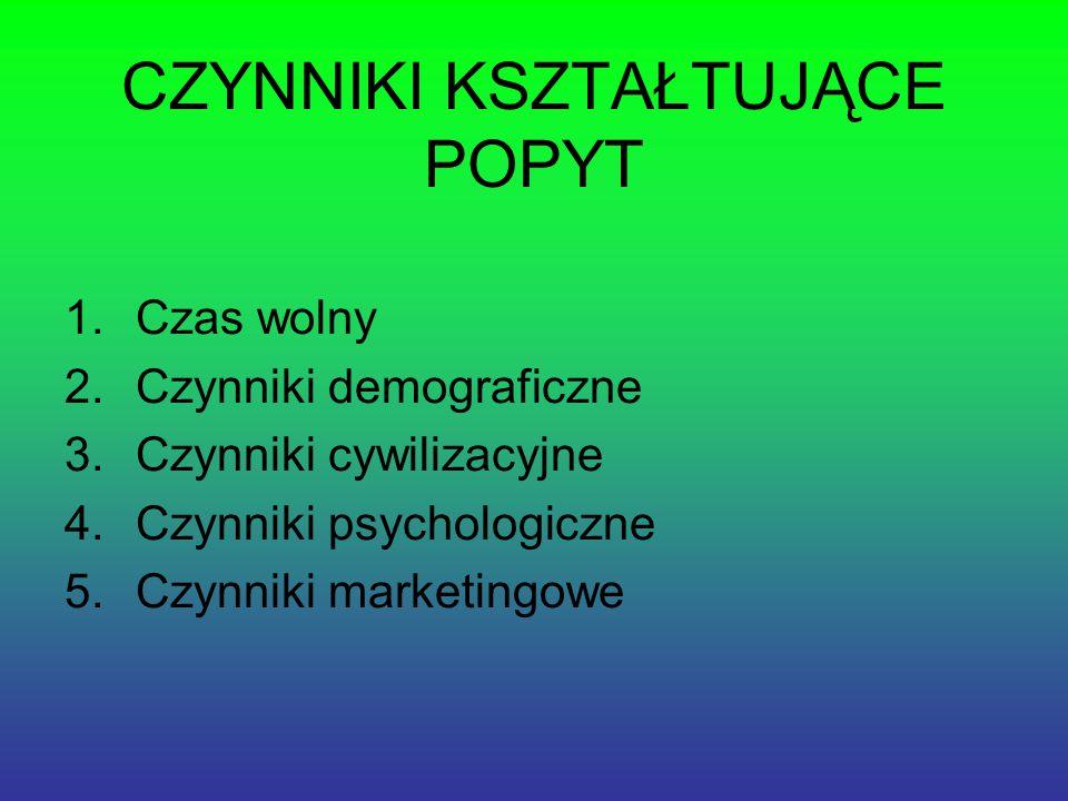 CZYNNIKI KSZTAŁTUJĄCE POPYT 1.Czas wolny 2.Czynniki demograficzne 3.Czynniki cywilizacyjne 4.Czynniki psychologiczne 5.Czynniki marketingowe