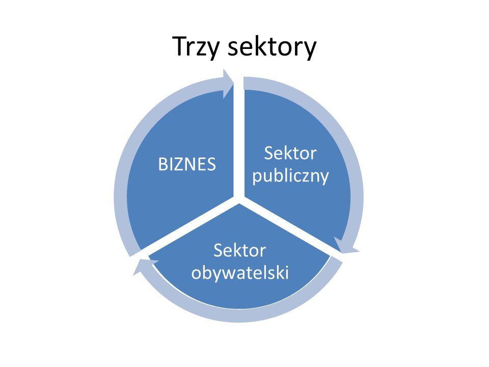 Trzy sektory Sektor publiczny Sektor obywatelski BIZNES