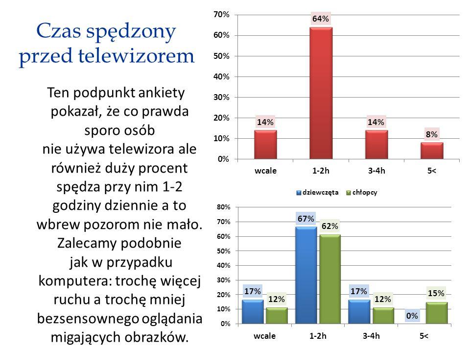 Czas spędzony przed telewizorem Ten podpunkt ankiety pokazał, że co prawda sporo osób nie używa telewizora ale również duży procent spędza przy nim 1-2 godziny dziennie a to wbrew pozorom nie mało.