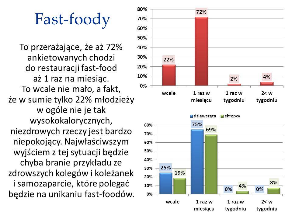 Fast-foody To przerażające, że aż 72% ankietowanych chodzi do restauracji fast-food aż 1 raz na miesiąc.