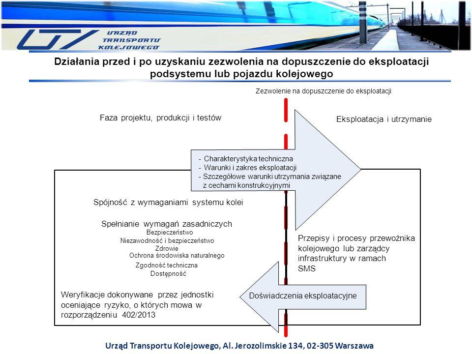Urząd Transportu Kolejowego, Al. Jerozolimskie 134, 02-305 Warszawa Działania przed i po uzyskaniu zezwolenia na dopuszczenie do eksploatacji podsyste