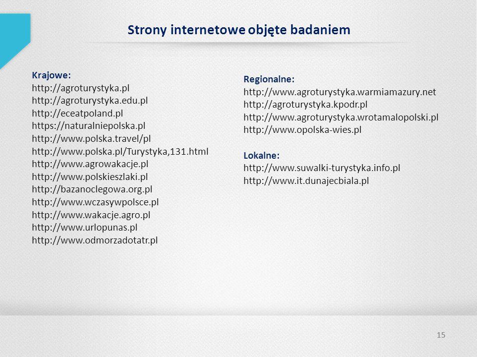 15 Strony internetowe objęte badaniem Krajowe: http://agroturystyka.pl http://agroturystyka.edu.pl http://eceatpoland.pl https://naturalniepolska.pl http://www.polska.travel/pl http://www.polska.pl/Turystyka,131.html http://www.agrowakacje.pl http://www.polskieszlaki.pl http://bazanoclegowa.org.pl http://www.wczasywpolsce.pl http://www.wakacje.agro.pl http://www.urlopunas.pl http://www.odmorzadotatr.pl Regionalne: http://www.agroturystyka.warmiamazury.net http://agroturystyka.kpodr.pl http://www.agroturystyka.wrotamalopolski.pl http://www.opolska-wies.pl Lokalne: http://www.suwalki-turystyka.info.pl http://www.it.dunajecbiala.pl