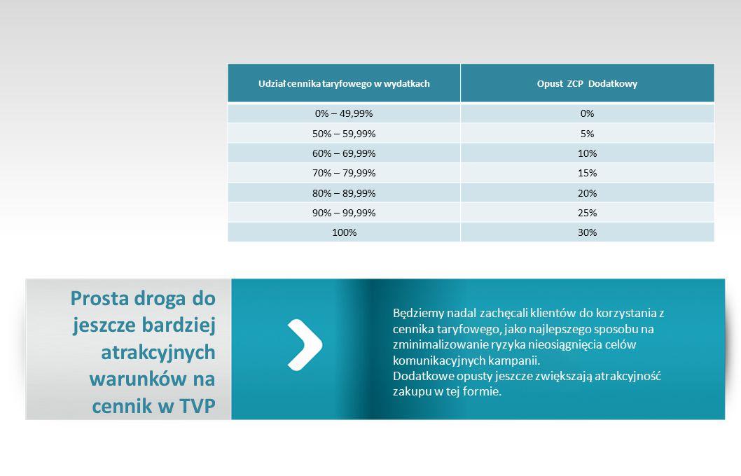 Prosta droga do jeszcze bardziej atrakcyjnych warunków na cennik w TVP Będziemy nadal zachęcali klientów do korzystania z cennika taryfowego, jako najlepszego sposobu na zminimalizowanie ryzyka nieosiągnięcia celów komunikacyjnych kampanii.