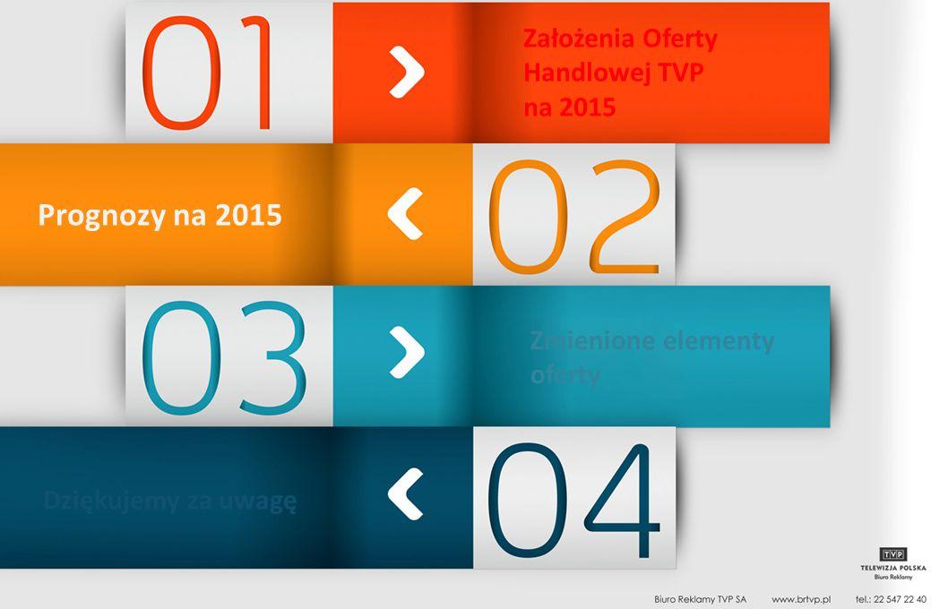 Prognozy na 2015 Dziękujemy za uwagę Założenia Oferty Handlowej TVP na 2015 Zmienione elementy oferty