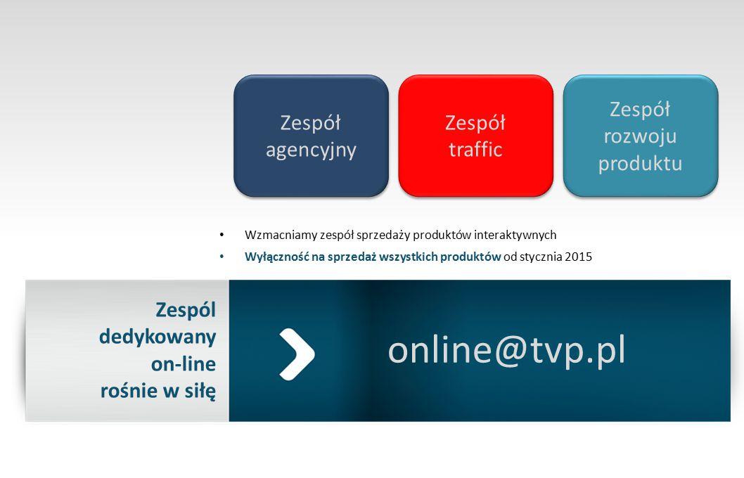 Zespól dedykowany on-line rośnie w siłę Wzmacniamy zespół sprzedaży produktów interaktywnych Wyłączność na sprzedaż wszystkich produktów od stycznia 2015 online@tvp.pl Zespół agencyjny Zespół traffic Zespół traffic Zespół rozwoju produktu Zespół rozwoju produktu