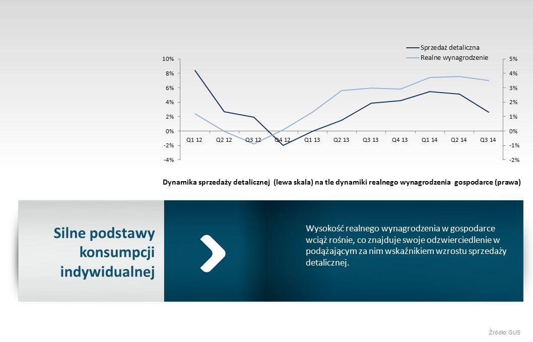 Silne podstawy konsumpcji indywidualnej Wysokość realnego wynagrodzenia w gospodarce wciąż rośnie, co znajduje swoje odzwierciedlenie w podążającym za nim wskaźnikiem wzrostu sprzedaży detalicznej.