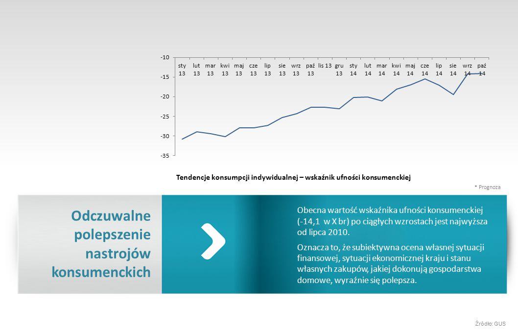 Obecna wartość wskaźnika ufności konsumenckiej (-14,1 w X br) po ciągłych wzrostach jest najwyższa od lipca 2010.