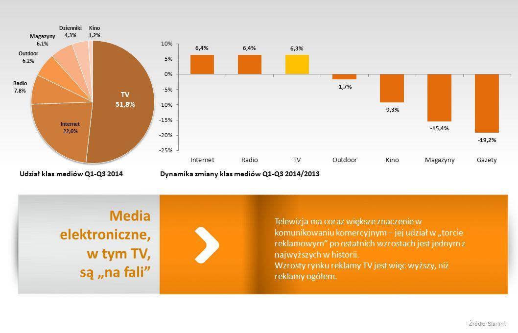 """Telewizja ma coraz większe znaczenie w komunikowaniu komercyjnym – jej udział w """"torcie reklamowym po ostatnich wzrostach jest jednym z najwyższych w historii."""