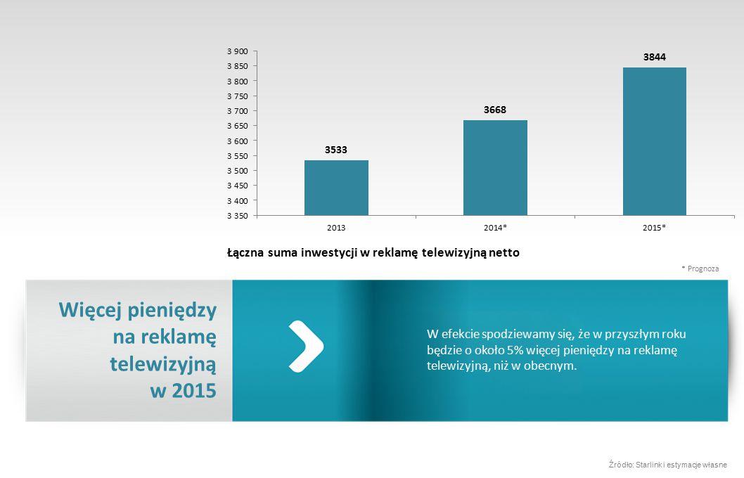 W efekcie spodziewamy się, że w przyszłym roku będzie o około 5% więcej pieniędzy na reklamę telewizyjną, niż w obecnym.