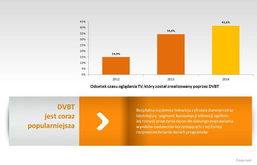 Minima dla pakietów – w zgodzie ze zdrowym rozsądkiem Najmniejsze zamówienie w 2015 to 10 GRP w TVP1 i TVP2 oraz 2 GRP w pozostałych antenach – to gwarantuje precyzję delivery.