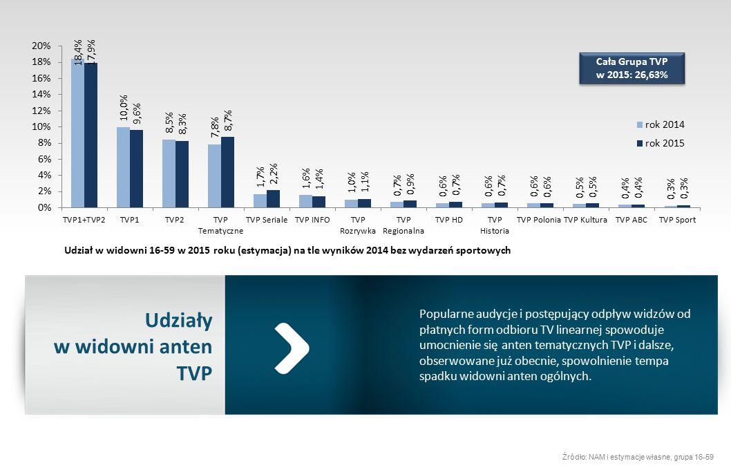 Prime time będzie w głównych antenach kosztować tyle samo co w 2014 (+34%), Deficyt prime w antenach tematycznych zmusza nas do ustawienia w nich tej dopłaty na poziomie +40%.