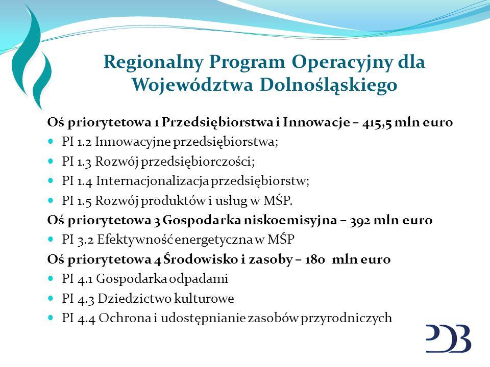 Regionalny Program Operacyjny dla Województwa Dolnośląskiego Oś priorytetowa 1 Przedsiębiorstwa i Innowacje – 415,5 mln euro PI 1.2 Innowacyjne przeds